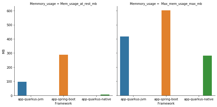 Quarkus VS Spring App Ram Plot