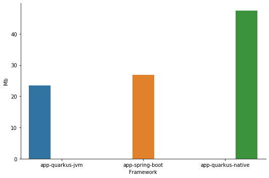 Quarkus VS Spring App Sizes Plot